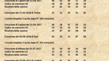 LE CINQUINE DEL 2018 CON LA TEORIA DEI CODICI